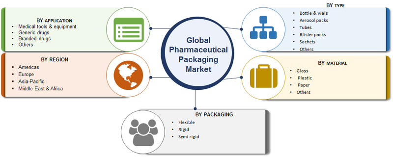 Pharmaceutical Packaging Market Research Report - Forecast to 2023 -Report image 00