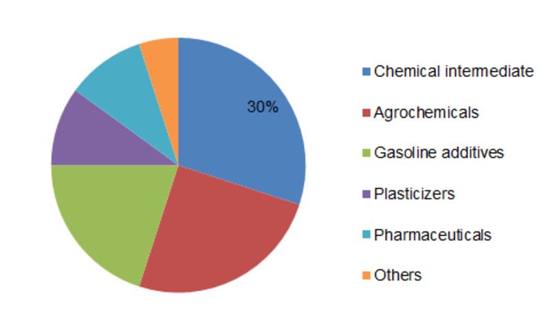 Phosphorus Trichloride Share