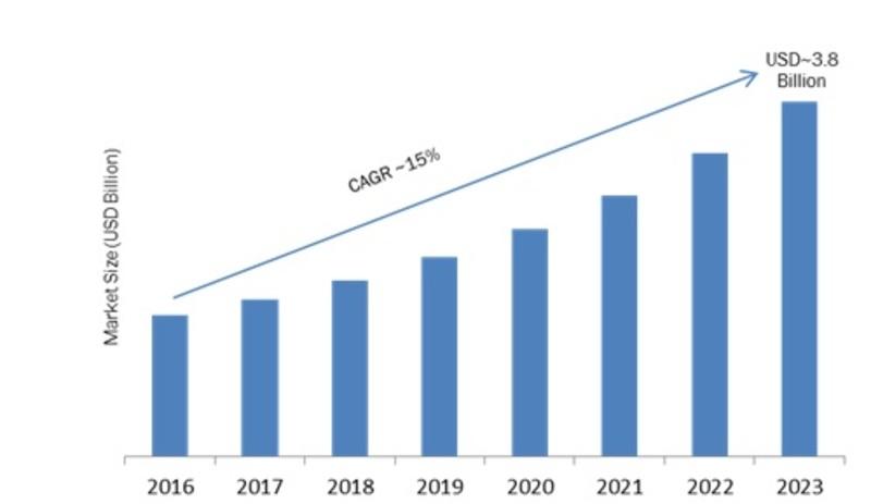 Future LED Growth Technology