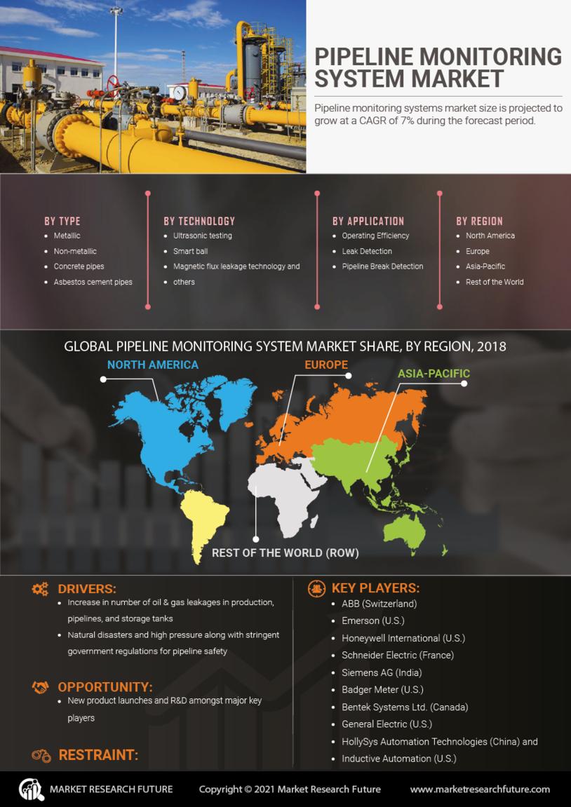 Pipeline Monitoring System Market