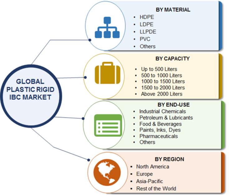 Plastic Rigid IBC Market Segment
