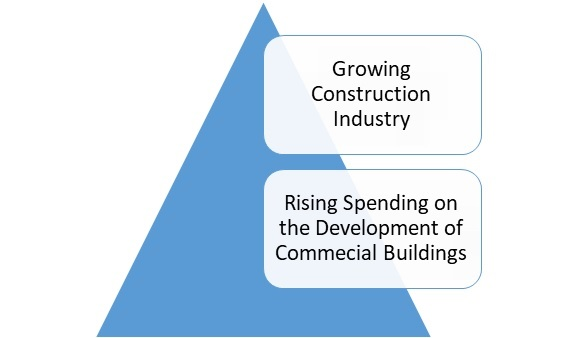 Plywood Market Outlook and Opportunities in Grooming Regions with Forecast 2027-Press release image-01