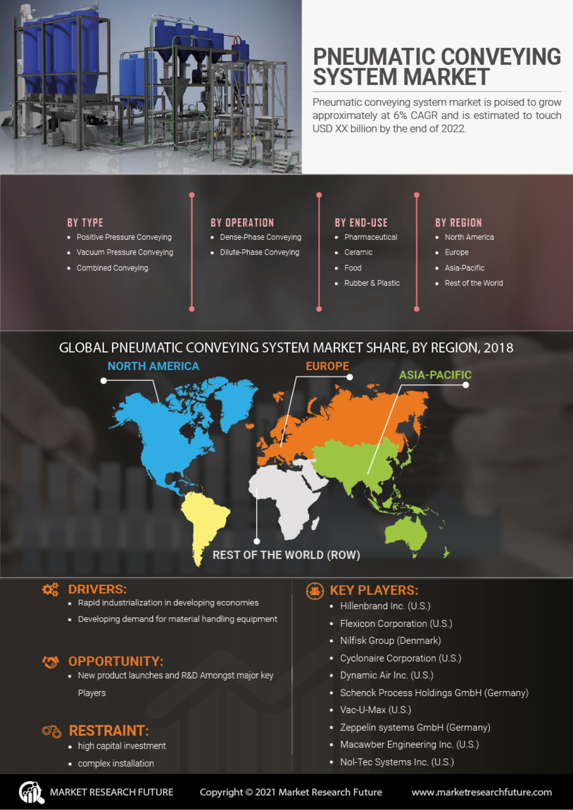 Pneumatic Conveying System Market