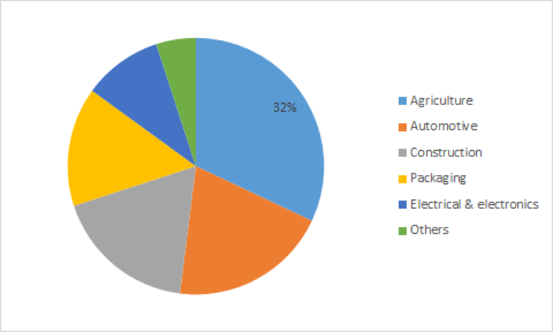 global polypropylene market 2014 2018 Global polypropylene market demand, capacity and group and provides market analysis of the global polypropylene by around 12 mmty by 2018.