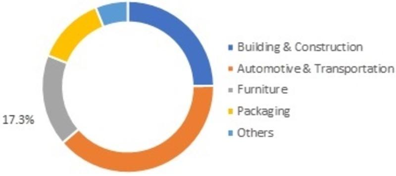 Polyurethane Additives Market