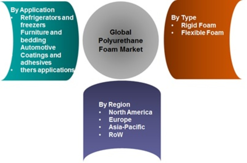 spray polyurethane foam market global North america spray polyurethane foam market is accounting more than 40% of the total share due to government regulations and incentives, which promote energy efficient infrastructures.