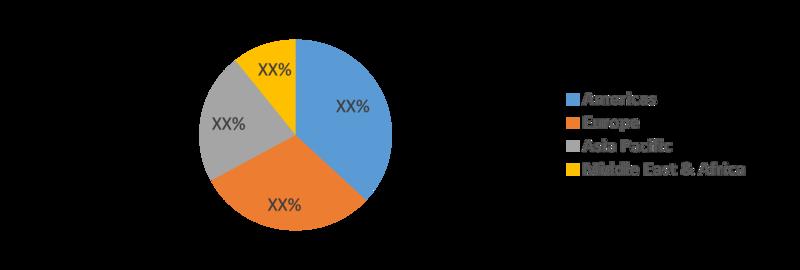 Porokeratosis Treatment Market Share