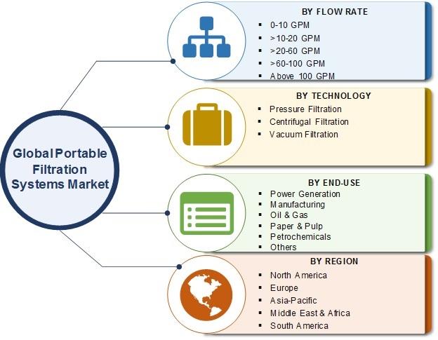Portable Filtration System Market