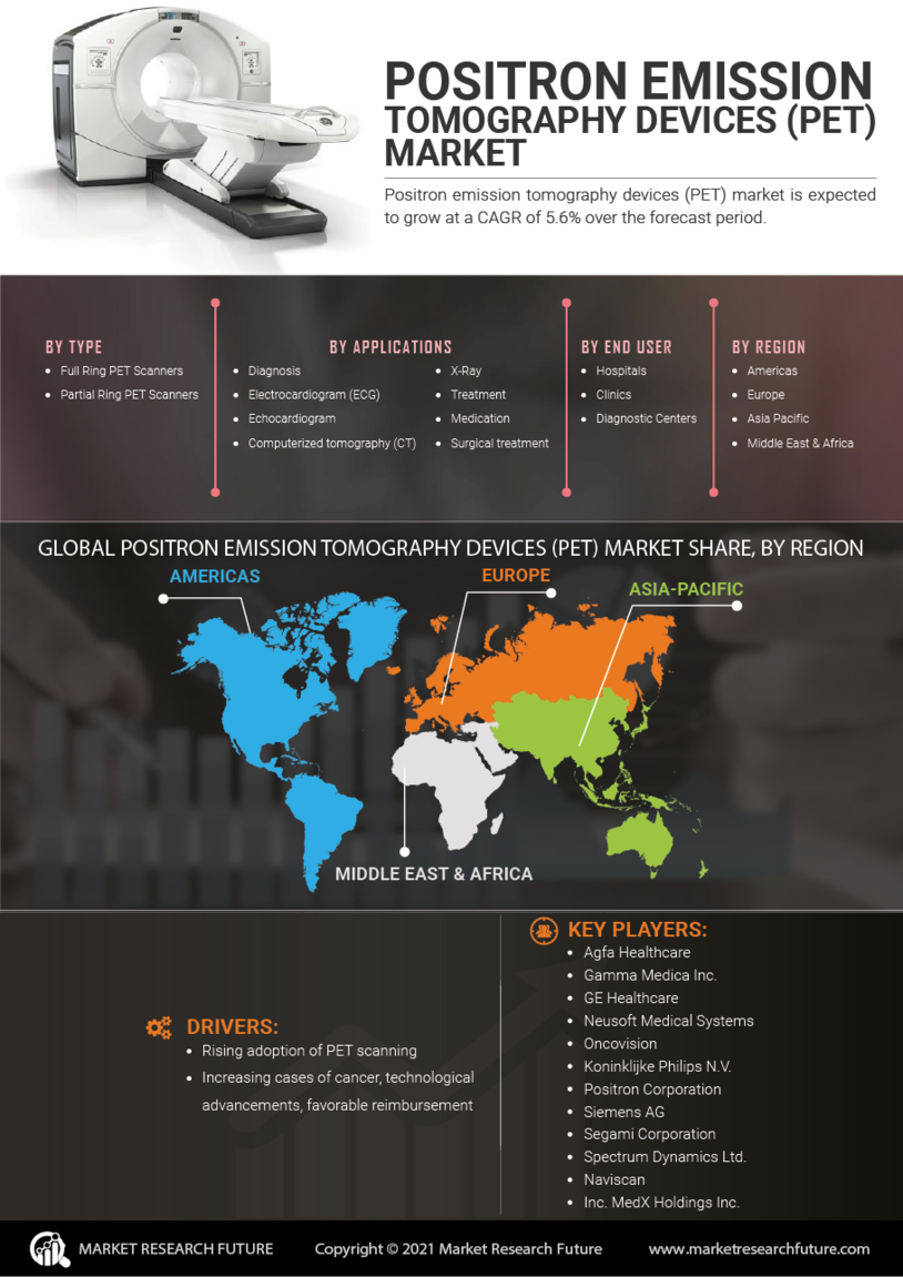 Positron Emission Tomography Devices Market