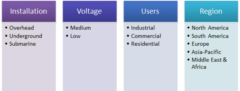 Power Distribution Cables Market Segmentation