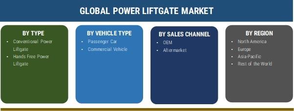 Power Liftgate Market