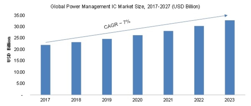 global smartphone power management ic market Power management ics are used to manage power requirements and to support  voltage scaling and power delivery sequencing in power.