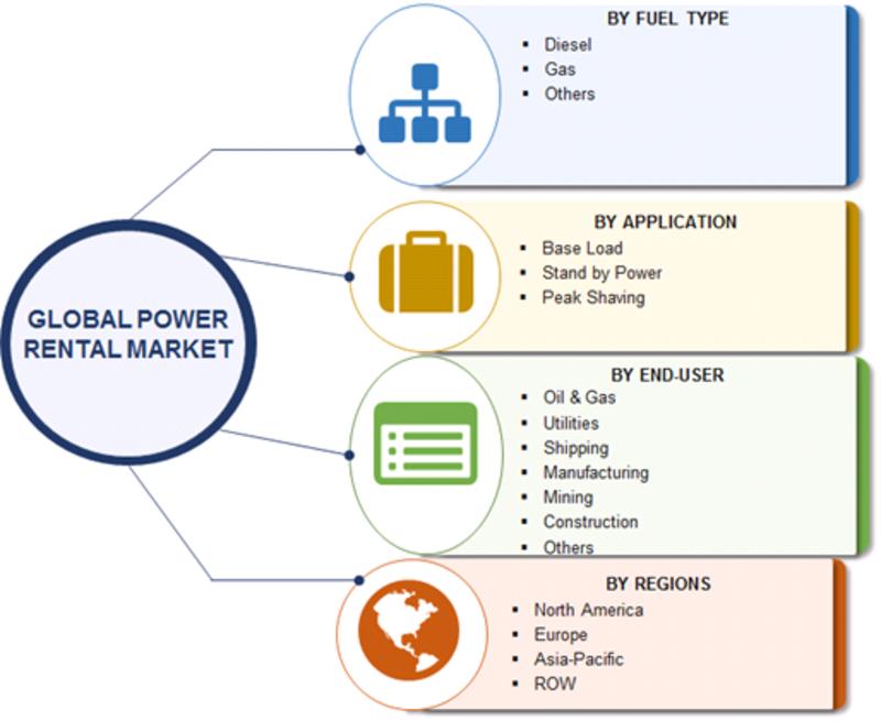 Power Rental Market Segmentation