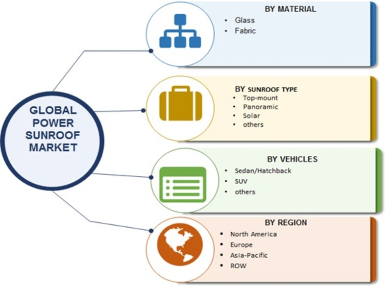 Power Sunroof Market Image