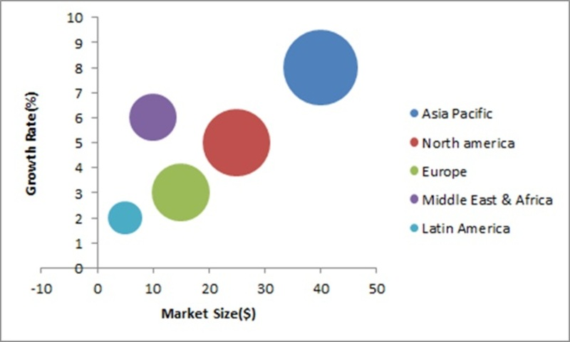 Power Transmission cables Market, by Region (USD Million)