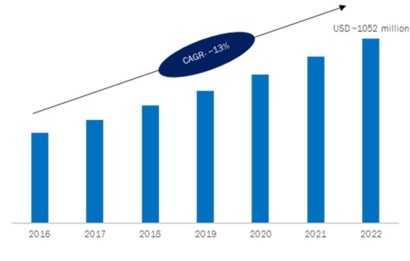 Power over Ethernet Market.