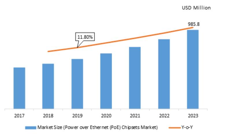 Power over Ethernet (PoE) Chipsets Market