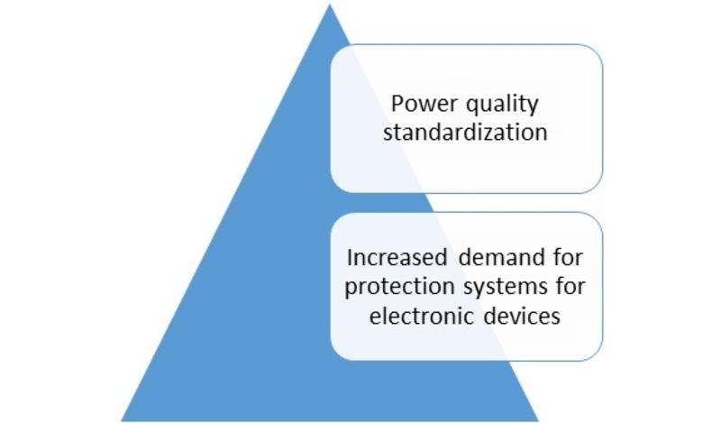 Power quality equipment market -