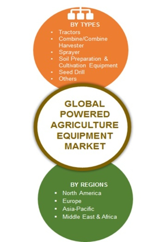 Powered Agriculture Equipment Market Image