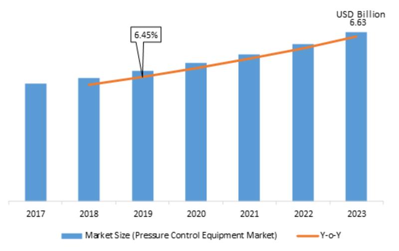 Pressure Control Equipment Market