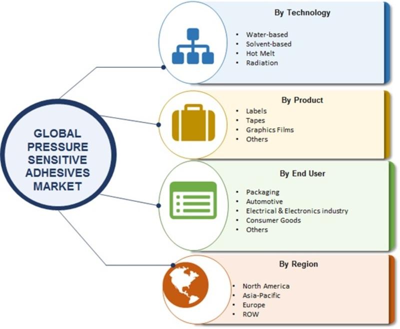 Pressure Sensitive Adhesives Market Image