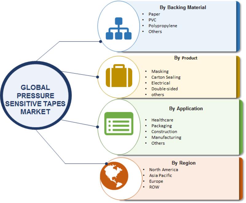 Pressure Sensitive Tapes Market 1