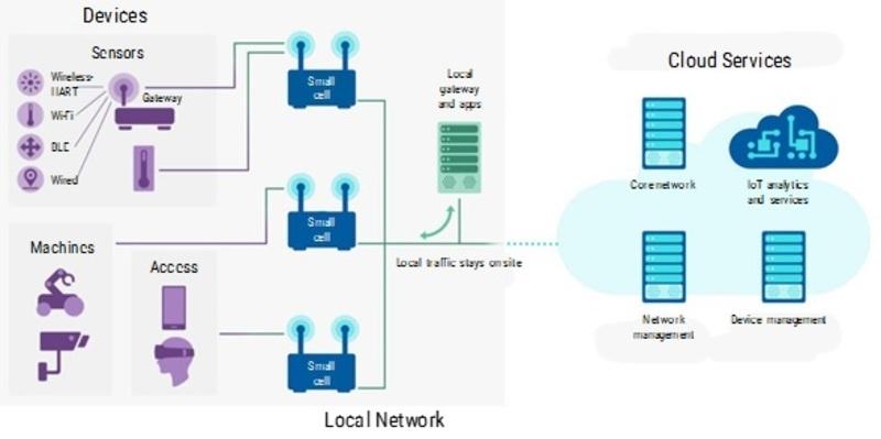 Private LTE Market_Image