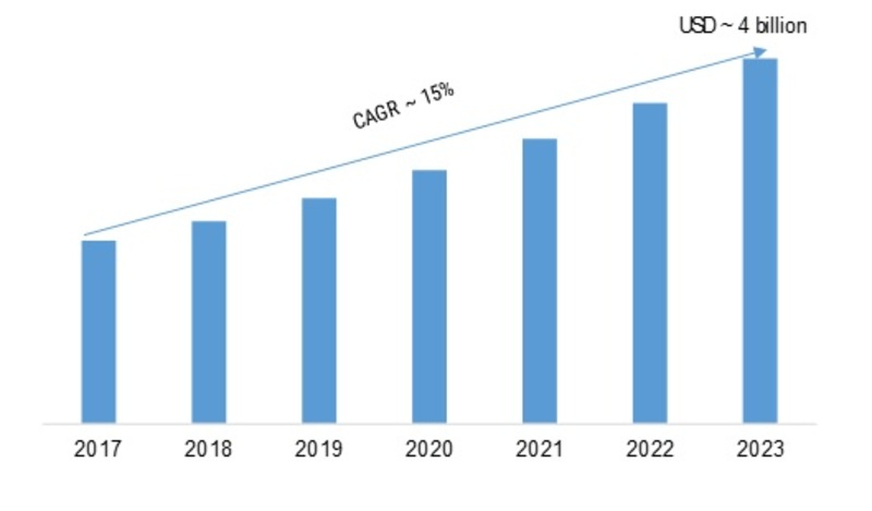 Programmable Robots Market Research Analysis - Global