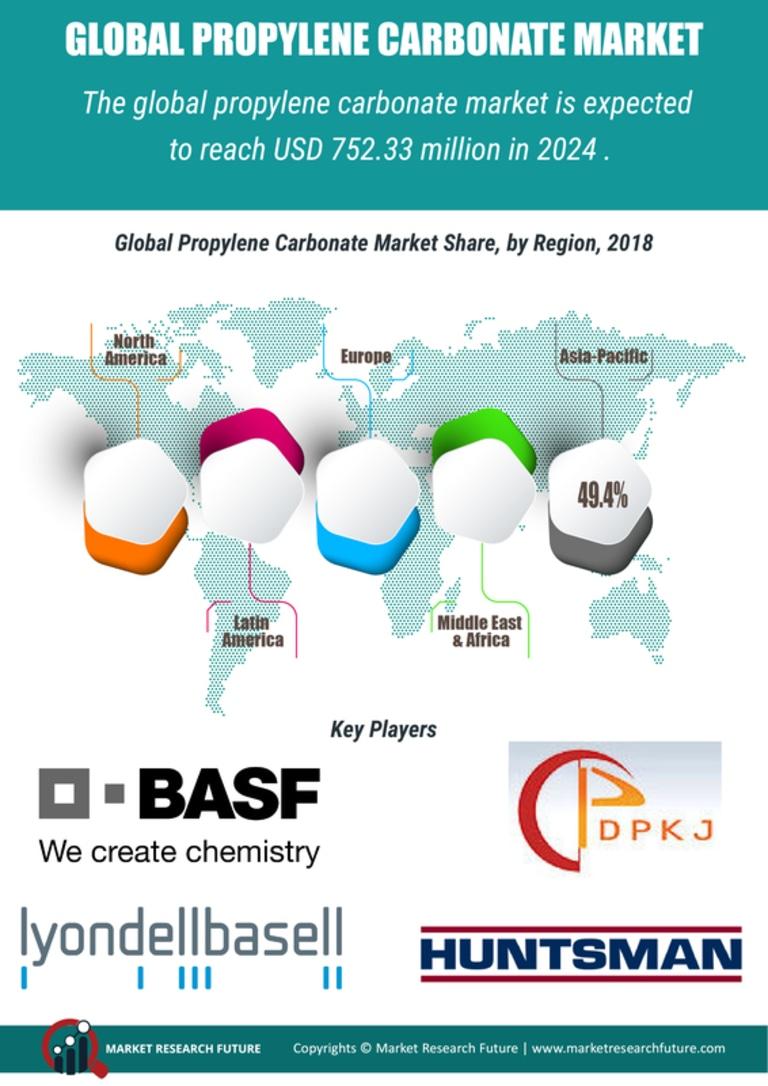Propylene Carbonate Market