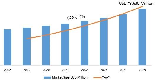 Proximity Sensor Market