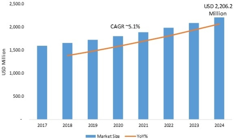 Push Buttons & Signaling Devices Market