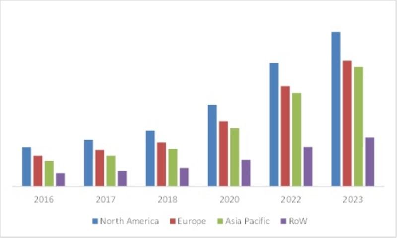 Global Quantum Dot Display Market Automotive Segment Outlook to 2023