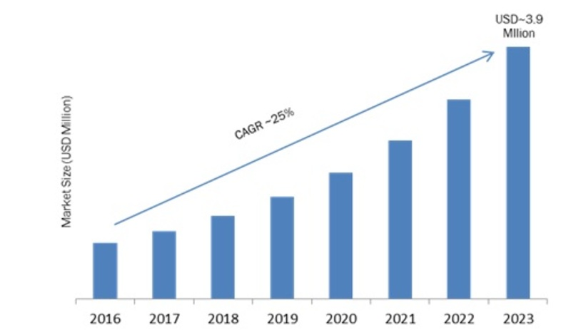 Quantum Dot Display Market Research Report Global Forecast 2023 Mrfr