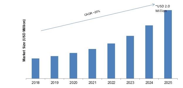 RF GaN Semiconductor Device Market