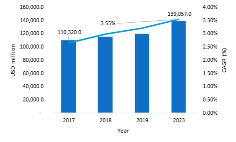 ROOFING MARKET, 2017–2023 (USD MILLION)