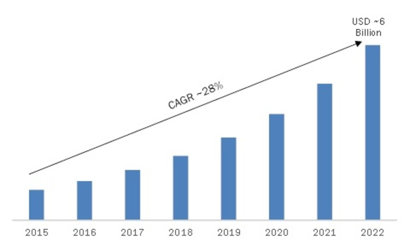 Real-Time Location Systems Market