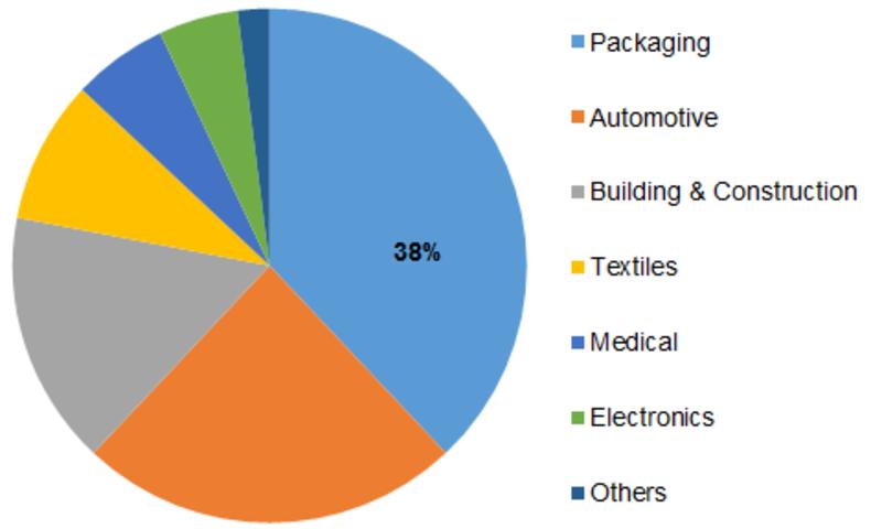 Recycled Polypropylene Market