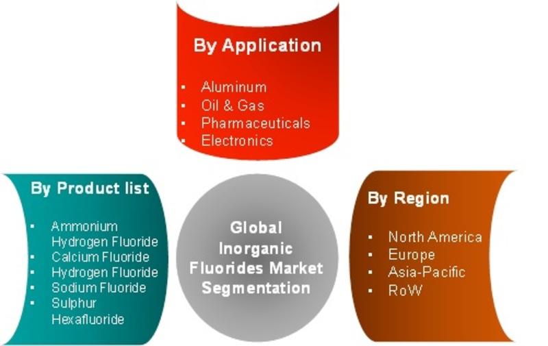 Regional Analysis of Inorganic Fluorides Market
