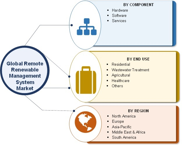 Remote Renewable Management Systems Market