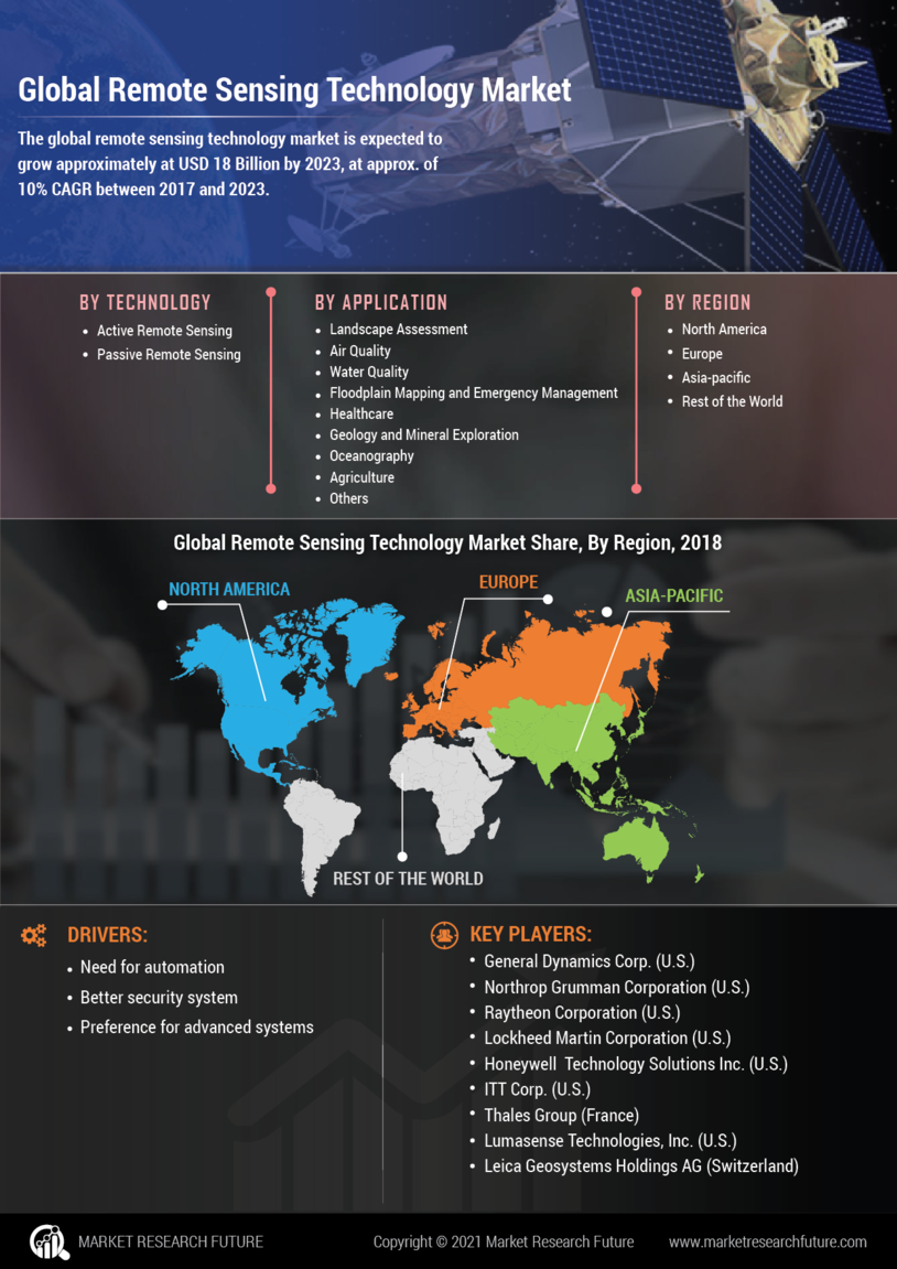 Remote Sensing Technology Market