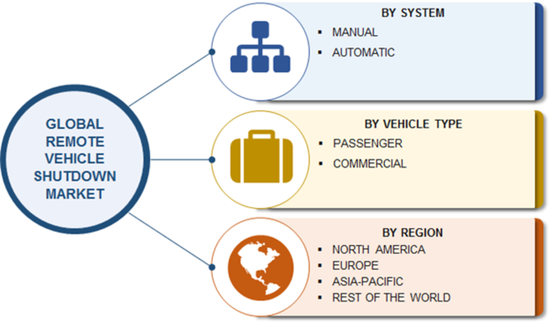 Remote Vehicle Shutdown Market Research Report- Forecast to 2023 -Report image 00