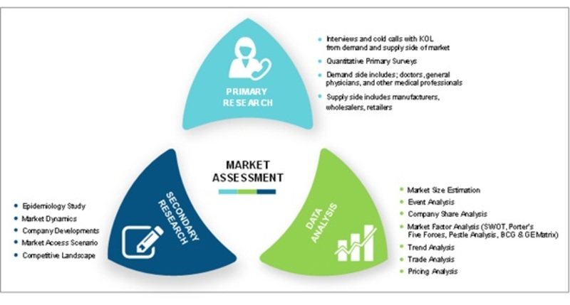 Research Methodology Buerger's disease market