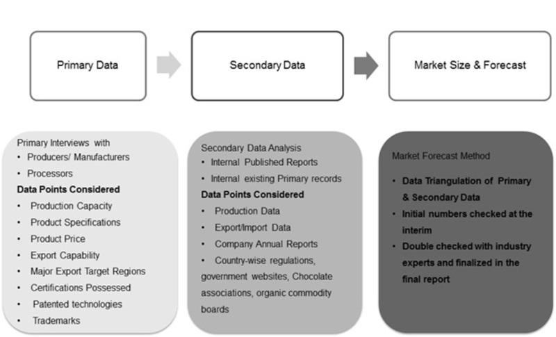 Research Methodology for the Non-Cocoa Confectionery Market