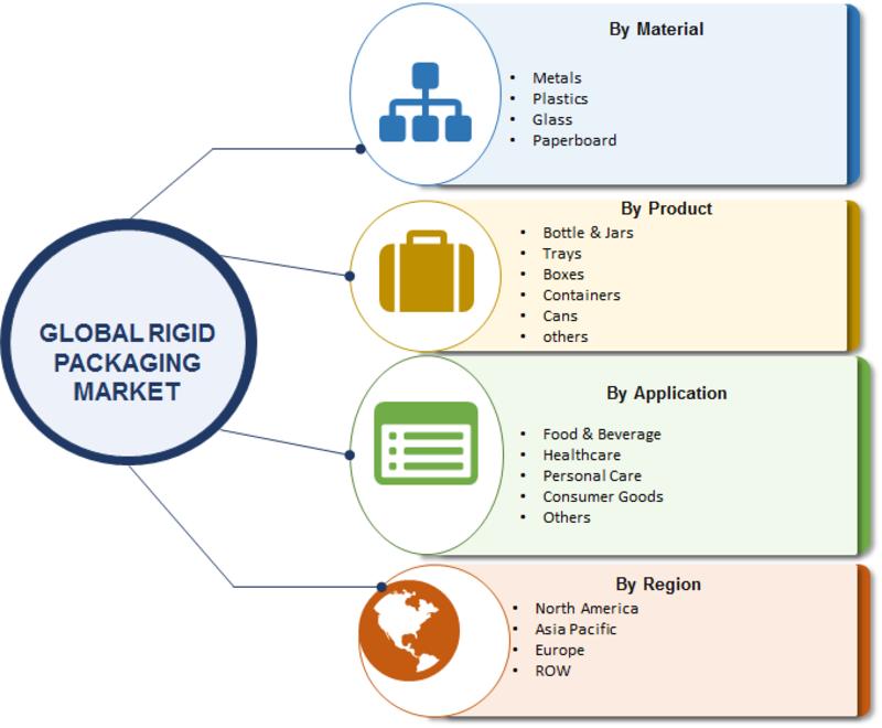 Rigid Packaging Market