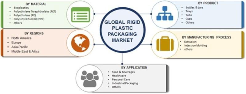 Rigid Plastic Packaging Market Image
