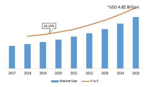 Robotic End-Effector Market