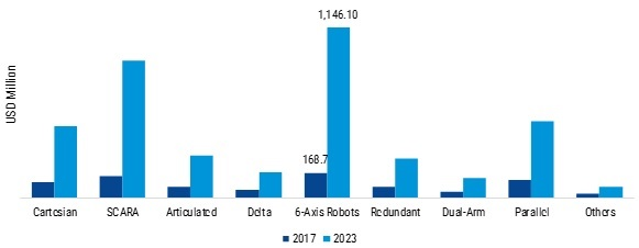 Robotic Process Automation for Smartphone Manufacturing Market
