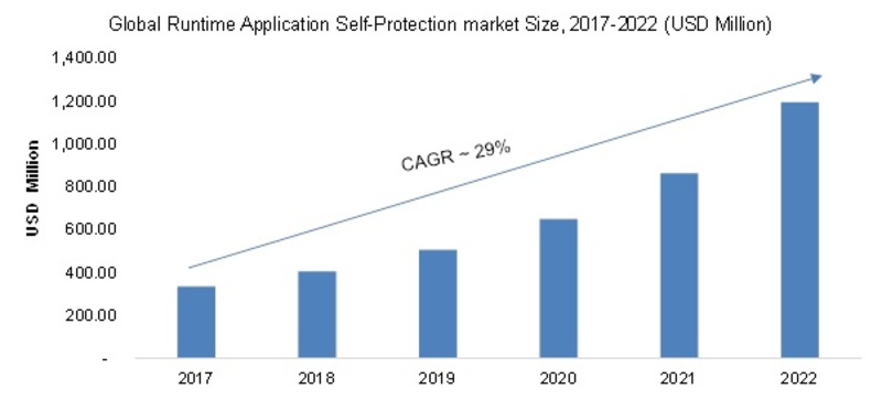Runtime Application Self-Protection Market Image