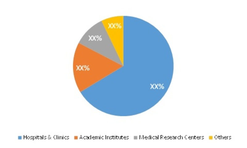 SEASONAL AFFECTIVE DISORDER MARKET SHARE BY END USER