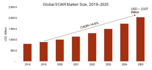 SOAR market